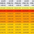 【悲報】北海道さん、なぜか人口が激減してしまうwwww
