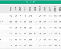 【セリーグ】阪神タイガースvs東京ヤクルトスワローズの一騎打ちになる