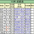 『金沢のグルームアイランドが断然人気に応えV/オグリキャップ記念・笠松』の画像