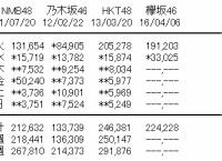 欅坂46「サイレントマジョリティー」2日目の売上は3.3万枚!