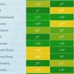 【中国】英サイト選出「世界で最も賢い国」ランキング、中国は3位、日本は…? [海外]