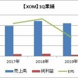 『【XOM】エクソン・モービルが2019年第1四半期決算を発表!DOWNSTREAMが10年ぶりの赤字だそう。』の画像