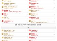 紅白歌合戦の曲順決定!AKB48は31番目、中学生メンバー出られなくね?