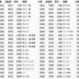 『11/28 エスパス高田馬場本店 予想屋が行く!』の画像