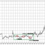 『15年ぶり協調減産も原油価格の上値は重い。今後の展開と投資戦略は歴史が教えてくれる!』の画像