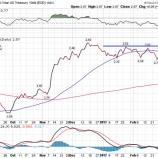 『米10年債利回りの上昇でドル買円売りが加速!』の画像