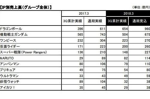 【朗報】Fateの年間売上、ドラゴンボールやワンピース、ガンダムを超えるのサムネイル画像