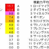 『第56回(2020)金鯱賞 予想【ラップ解析】』の画像