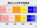 日本ではなぜか20代女と40代男の感染率が最も高いと判明