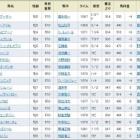 『ビッグアーサーがレコードで初重賞・初GⅠ制覇!/高松宮記念』の画像