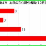 『【新型コロナ】新たな陽性数 12月10日(木)、戸田市8人・蕨市3人・川口市11人・さいたま市27人。埼玉県は115例発表。』の画像