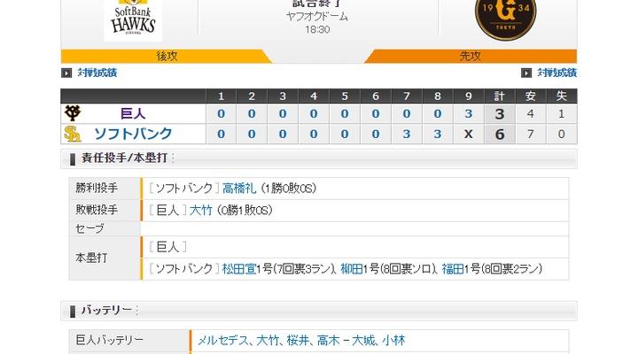 【 巨人試合結果・・・】< 巨 3-6 ソ > 巨人連敗・・・0勝2敗  先発メルセデス6回無失点!9回に3点奪うも及ばず・・・