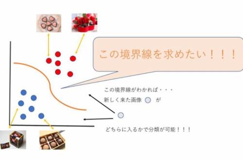 チョコが「本命」か「義理」かを判別するAIが登場wwwのサムネイル画像