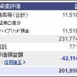『週末(9月2日)の保有資産。2億0195万0687円』の画像