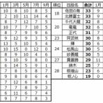 大相撲データアナリストの大相撲日記