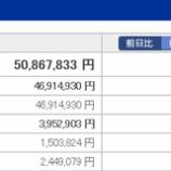 『【運用状況】2018年3月末の資産総額は5086万円でした!』の画像