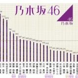 『【乃木坂46】ついに公開!『2017年モバメ送信数ランキング』1位は・・・』の画像