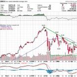 『【悲報】米国株、4月末に暴落か【強気相場の終わりの始まり】』の画像