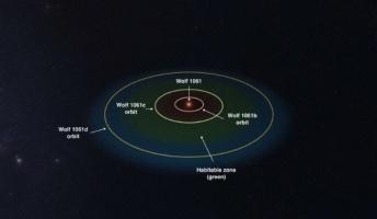 """【宇宙】地球からわずか14光年!""""至近距離""""に「生命の存在可能な」地球型惑星を発見"""