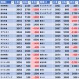 『4/11 エスパス西武新宿駅前 日曜日』の画像