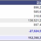 『週末(3月25日)の保有資産。1億1239万。オバマケア継続』の画像