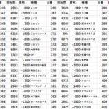 『123横浜西口 全台差枚』の画像