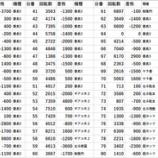 『エスパス新宿歌舞伎町 全台差枚 パチスロデータ』の画像