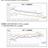 『楽待投資用不動産の価格は引き続き下落トレンドに 全物件種別で価格が下落』の画像