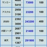 『【増え続けるZOZOの評価損】11月15日 評価損益』の画像