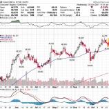 『【KO】コカ・コーラ10四半期連続の減収も、営業利益率は大幅に改善!』の画像