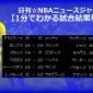 【キングコング開花】ハワード35得点19リバウンドの大暴れでロケッツがピストンズに快勝!