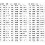 『3/30 コンサートホール北浦和 全台差枚』の画像
