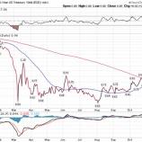 『【大転換】グロース株の時代が終焉しバリュー株の時代が始まるか』の画像