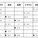 2019年U-8星取表