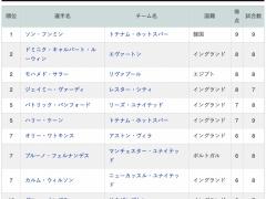 【動画】ソン・フンミンさん、9試合9ゴールで単独得点王!!www