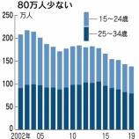 『フリーター急減で浮き彫りになる日本の闇』の画像