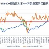 『経済指標は相次いで景気拡大を示唆 持つ者と持たざる者で格差はますます広がる!』の画像