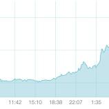 『【朗報】ビットコイン超急伸!対中制裁第4弾により世界経済は泥沼状態へ。』の画像