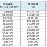 『【バフェット流銘柄分析】1株あたり流動資産と株価の比較』の画像