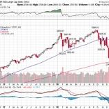 『【米国株】株安における投資判断、「静観」は間違いか』の画像