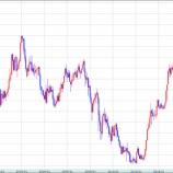 『為替、日経。世界市場の展開。イエレンハト派発言で円高路線露骨に。』の画像