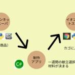 tomtomの株とpython日記