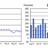 『【8月雇用統計】就業者数20万増で予想上回る 賃金は9年ぶりの上昇幅』の画像