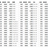 『4/17 マルハンつくば オフミー取材』の画像