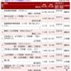 SKE48高柳明音2nd写真集、オリコン初週売上0.4万枚