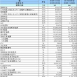 『エネクス・インフラ投資法人・第2期(2019年11月期)決算・一口当たり分配金は5,980円』の画像