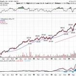 『長期的なメガトレンドに乗る成長株投資5選』の画像