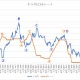『【歴史】政策金利とドル円の歴史を振り返れば、ドル高トレンドは終わっていないことがわかる!』の画像