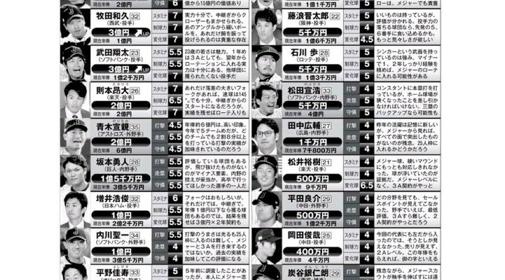 """巨人・坂本の評価は1.5億円!?侍ジャパン""""メジャー流""""査定額"""