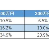 『【バフェット太郎:共著】「老後資金2000万円を確実に作る!一生使える株の強化書」が10月15日に発売するよ!』の画像